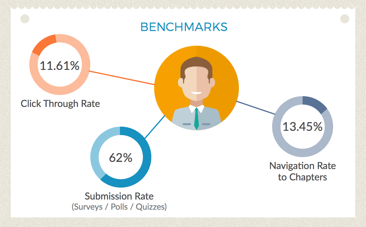 Benchmarks Interactive Video Infographic