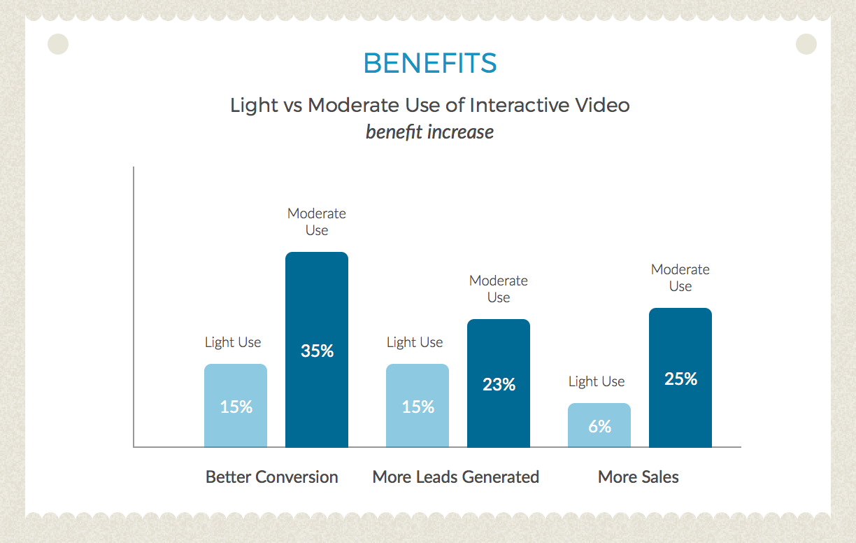 Interactive Video Benefits Infographic