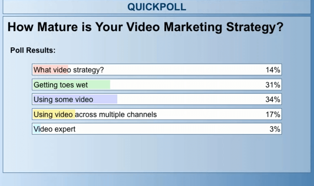 How Mature is Your Video Marketing Strategy