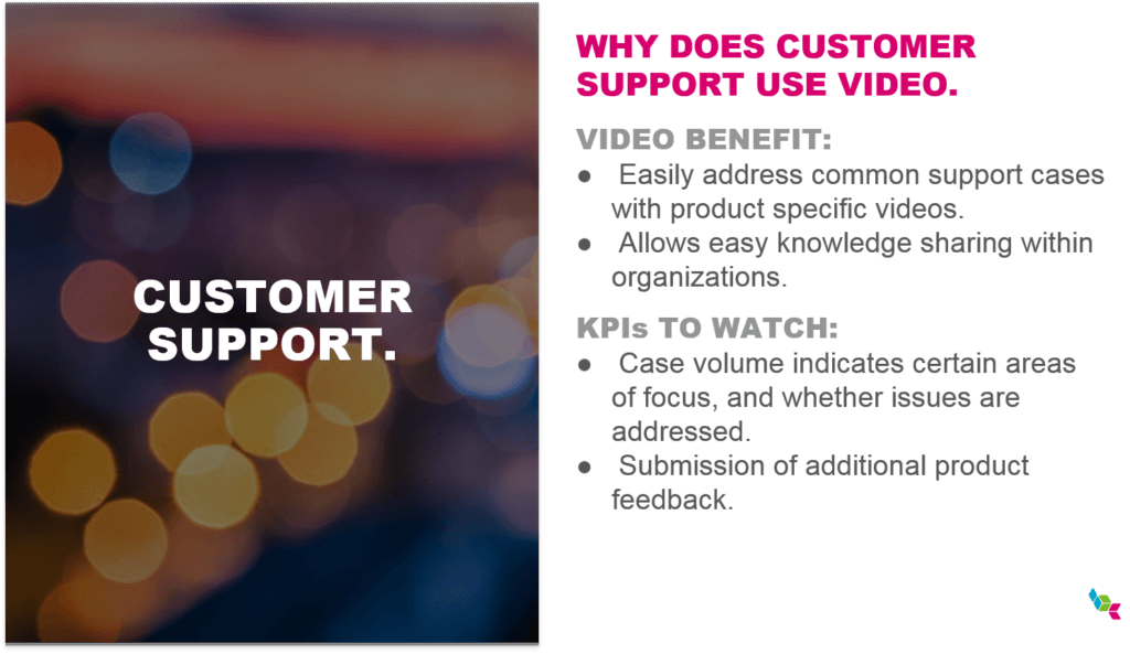 Why Customer Support Uses Interactive Video