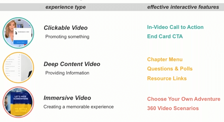 types of interactive video for ecommerce